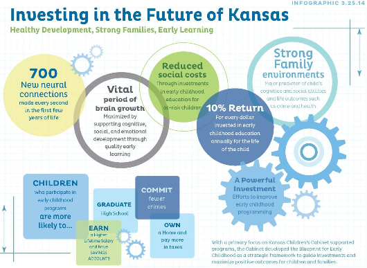 Investing in the Future of Kansas